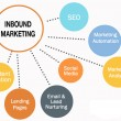 1-formation-Inbound-Marketing