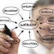 1-formation-business sur le web